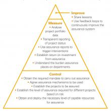 NAO's basic maturity model