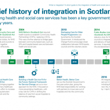 A brief history of integration