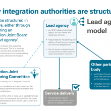 How integration authorities are structured