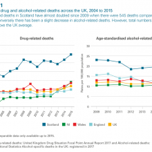 Trends in drug & alcohol-related deaths