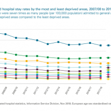 Alcohol-related hospital stay rates by most and least deprived areas