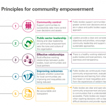 Principles for community empowerment
