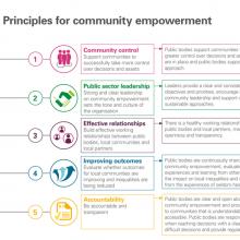 Principles for community empowerment