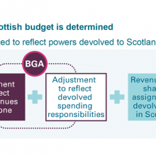 How Scottish budget funding is determined