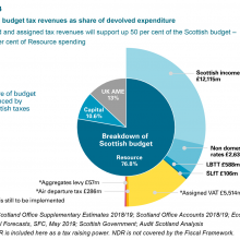 Tax revenues as share of devolved expenditure