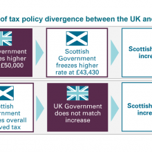 Impact of tax policy divergence between UK and Scottish governments