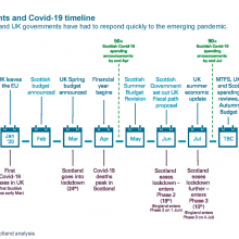 Fiscal events and Covid-19 timeline