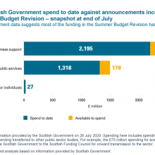 Scottish Government spend