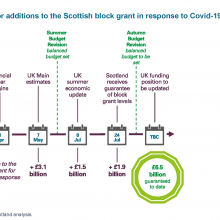 Timeline for additions to the Scottish block grant