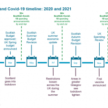 Fiscal events and Covid-19 timeline: 2020 and 2021