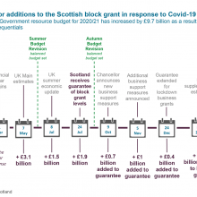 Timeline for additions to the Scottish block grant in response to Covid-19