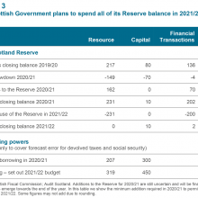 The Scottish Government plans to spend all of its Reserve balance in 2021/22