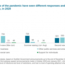 Different phases of the pandemic have seen different responses and spending announcements in 2020