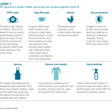Exhibit 1:  PPE required to protect health and social care workers against Covid-19