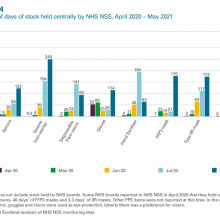 Exhibit 4: Number of days of stock held centrally by NHS NSS, April 2020 - May 2021