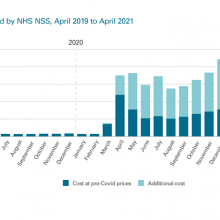 Exhibit 6: Cost of PPE shipped by NHS NSS, April 2019 to April 2021