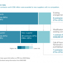 Exhibit 8: Procurement risks. Twenty nine contracts with £98 million were awarded to new suppliers with no competition