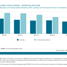 Exhibit 3: Community justice versus custody - sentencing and costs
