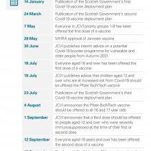 Timeline of major milestones in the Covid-19 vaccination programme