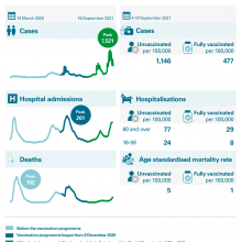 Covid-19 cases, hospitalisations and deaths, March 2020 to September 2021