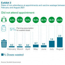 Rates of non-attendance at appointments and vaccine wastage between February and August 2021