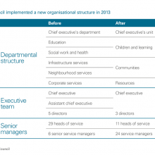 Organisational structure implemented 2013