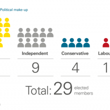 Political make-up of council