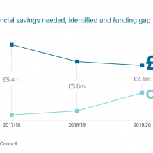 Annual savings needed, identified and funding gap