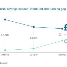 Annual savings needed, identified and funding gap