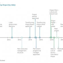 Transforming Angus key dates