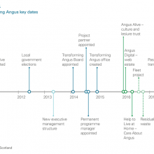Transforming Angus key dates