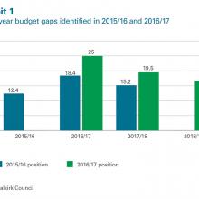Budget gaps