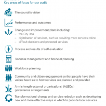 Key areas of focus for our audit