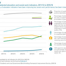 Trends in selected education and social work indicators