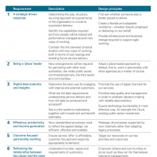 Six key requirements for transformational change