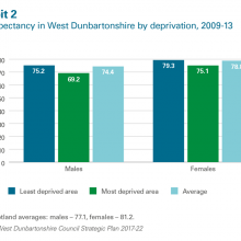 Life expectancy by deprivation