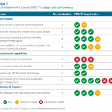 2012-17 strategic plan performance