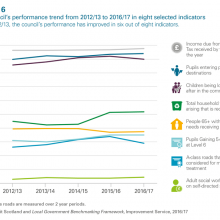 Council's performance trend in eight selected indicators