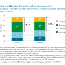 Comparing Dumfries and Galloway Council's performance over time