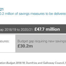 Budget gap 2018/19 to 2020/21