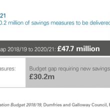 Budget gap 2018/19 to 2020/21