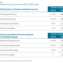 Council's analysis of 16/17 LGBF results