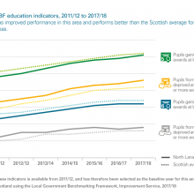 Selected LGBF education indicators, 2011/12 to 2017/18
