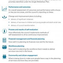 Key areas of focus