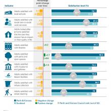 Performance against service satisfaction LGBF indicators