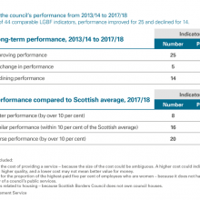 Changes in council's performance 2013/14 to 2017/18