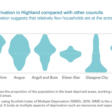 Distribution of deprivation in Highland compared with other councils