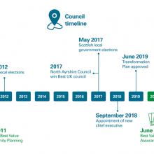 Council timeline