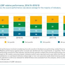 LGBF relative performance