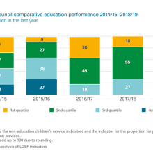 Comparative education performance